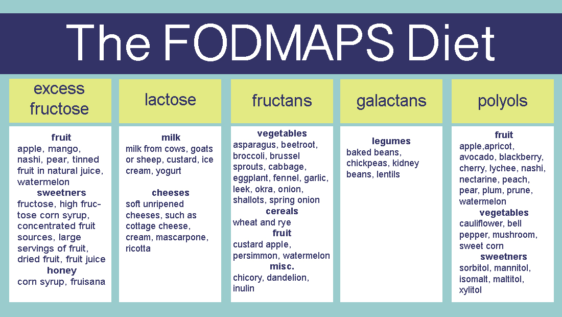 low fodmap diet list pdf