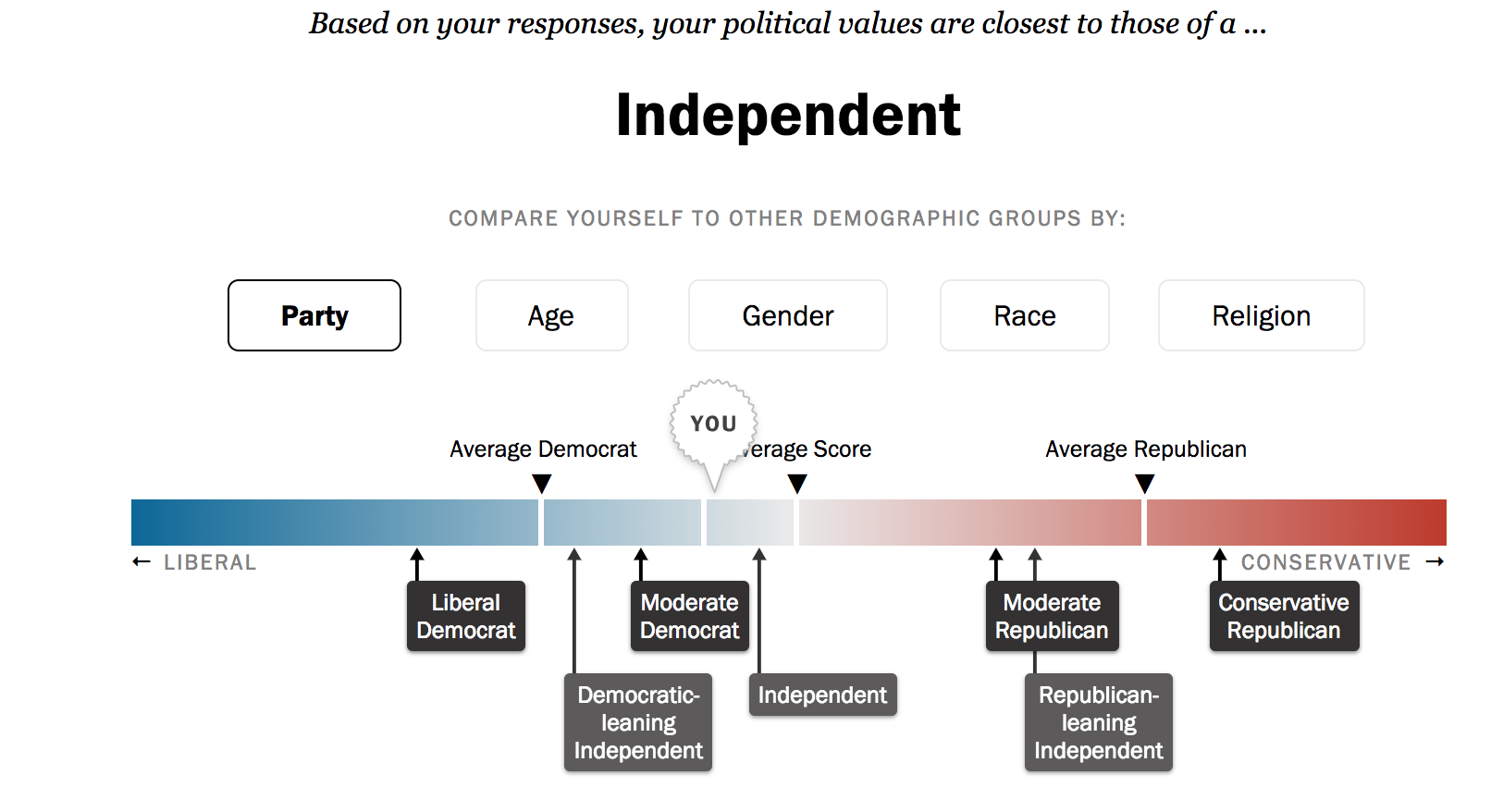 How to Prepare for Election Day if You Don't Care About Politics : Independent on the political scale